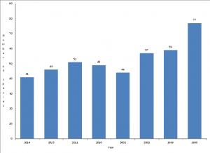Birdathon Results from 1998 to 2014